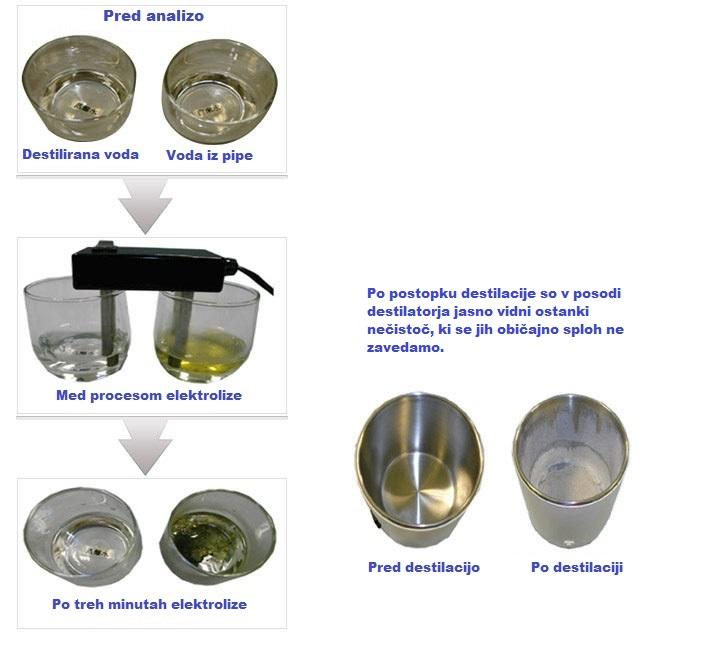 Destilacija in primerjava z vodo iz pipe